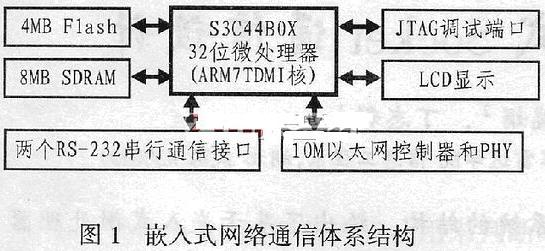 基于uClinux和微控制器實現嵌入式Socket通信的應用方案