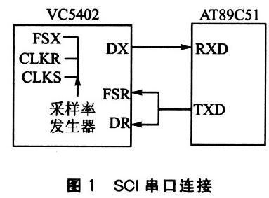 基于TMS320VC5402和單片機實現主從雙CPU處理器平臺的設計