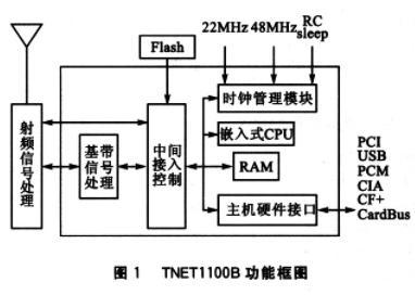 基于TNETll00B無線網卡模塊實現802.11B無線數據收發的設計
