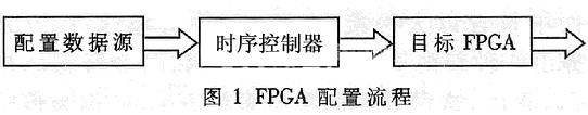 基于嵌入式微控制器與FPGA通過配置的效率和靈活性