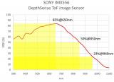 CCD/CMOS圖像傳感器/屏下指紋測試設備領航者