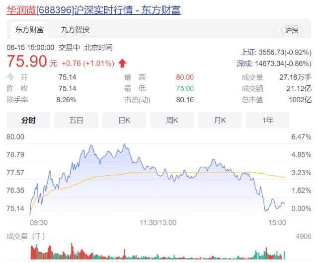華潤微市值突破千億,持續加碼晶圓廠建設