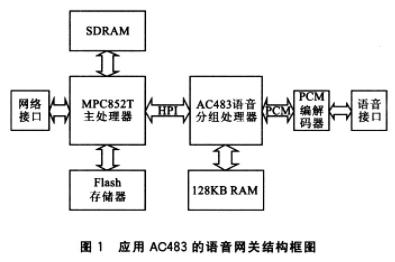 基于AC483與MPC852T嵌入式處理器實現IP語音網關接口設計