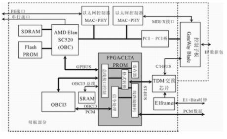 基于Spartan3 XCS1000實現NGN網關接口芯片的設計