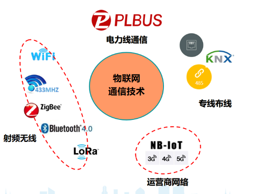 PLBUS解决智能家电通信连接的痛点