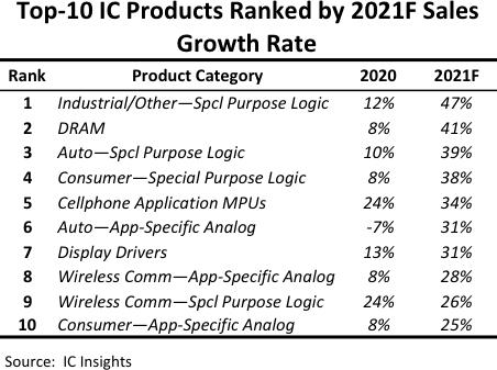 IC?Insights预测IC市场驱动力上调至24%,模拟lol赛事官网价格17年首涨