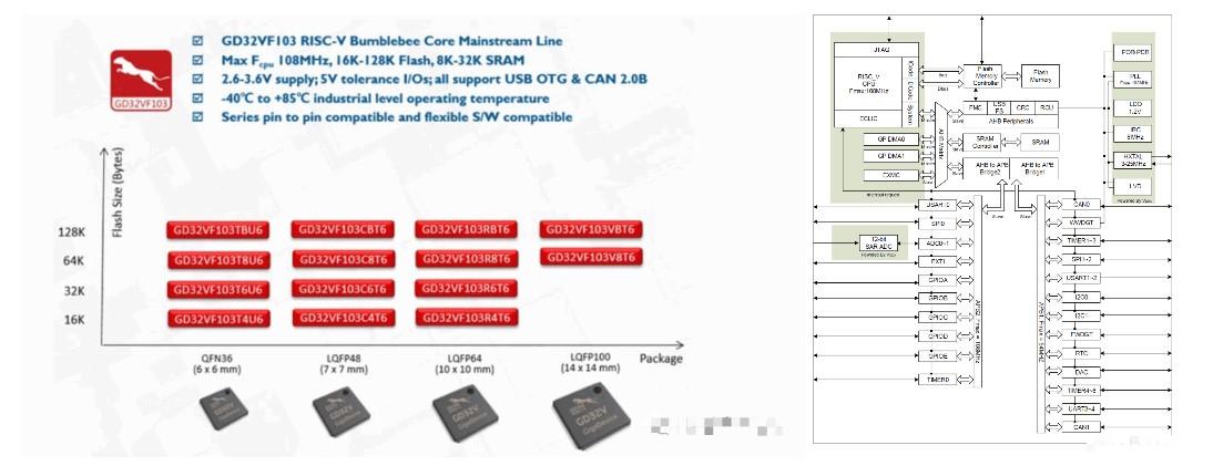 教你怎样在主控芯片GD32V上运行RT-Thread?