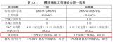 國網時代福建吉瓦級寧德霞浦儲能項目正式開工