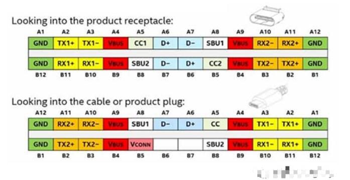 如何使用一些評估套件來安全探索USB新技術的功能...