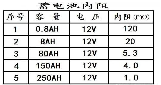 怎么測量12伏150ah蓄電池的電流