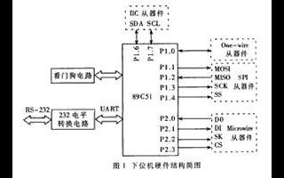 基于AT89C51单片机实现串行总线芯片测试实验平台的设计