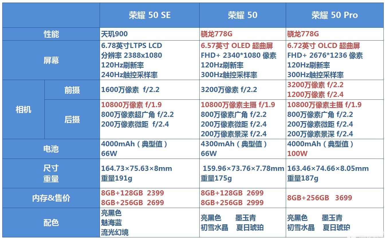 荣耀50发布会上荣耀50参数详细配置搭载一亿像素