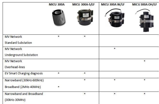 普萊默推出新產品-MICUs系列