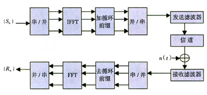 MIMO-OFDM的工作原理及關鍵技術分析