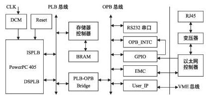基于PowerPC 405微處理器和VME總線實現以太網接口設計