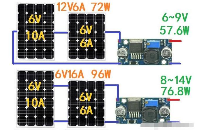 兩塊不同電流的太陽能電池板可以串聯成12V嗎