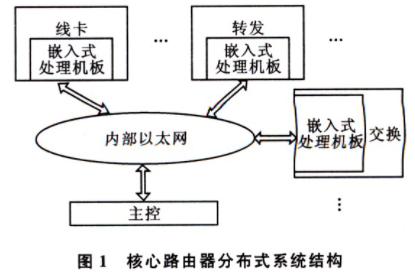 分布式系統中MAC地址和IP地址的動態配置方法