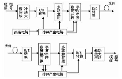 基于HDMP1032/1034串行/解串行芯片实现多路数字视频光纤传输系统设计