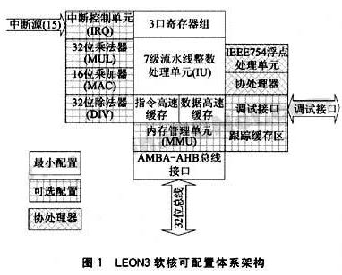 基于LEON开源微处理器IP软核实现SoC系统基...