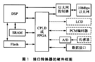 基于TMS320C32和CS8900A芯片實現接口轉換器的設計