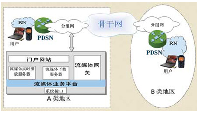 滿足第三代移動通信高速分組數據業務的的中流媒體系統的設計