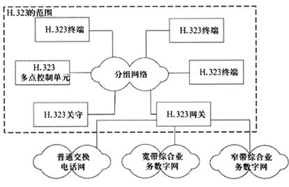 H.323协议和SIP协议的比较和应用分析