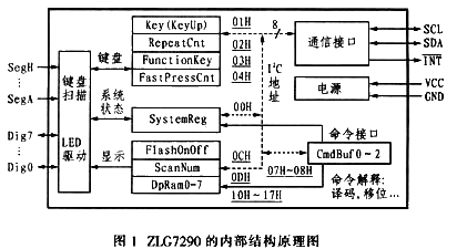 基于多位LED显示及键盘管理器件实现实现智能仪表接口的设计