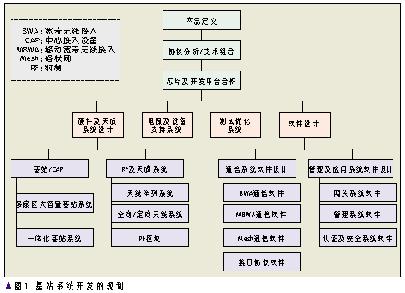 基于IEEE 802.16系列标准的WiMAX的系统开发