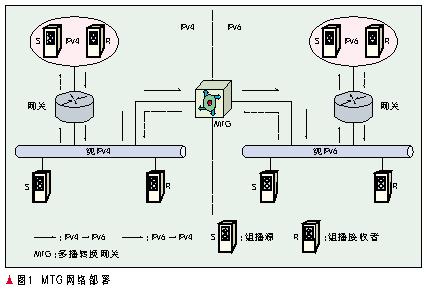 組播過渡技術保證IPv4與IPv6節點實現平滑過渡