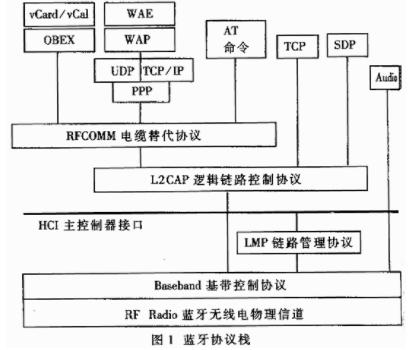 基于TMS320C54X處理器實現嵌入式藍牙應用系統的設計