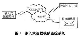 基于Linux和CDMA無線網絡技術實現遠程數據傳輸系統的設計