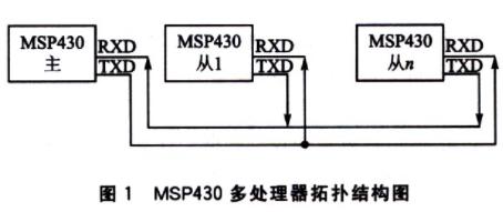 基于多处理器系统的串行通信方式研究