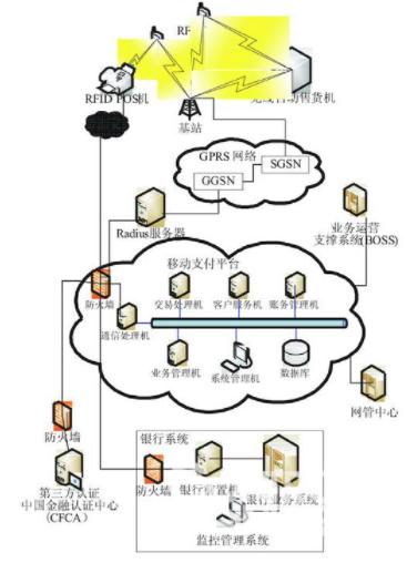 基于射頻識別和GSM網絡技術實現移動支付系統的設計