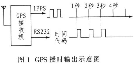 基于AT89S5l單片機和GPS OEM板實現功角測量裝置的設計