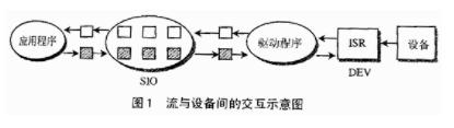 DSP/BIOS通信方式DSP應用系統輸入輸出中的應用分析