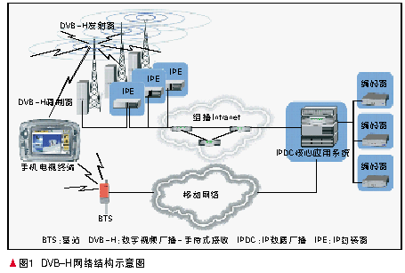 地面数字广播电视技术的特点及在手机电视业务中的可行性分析