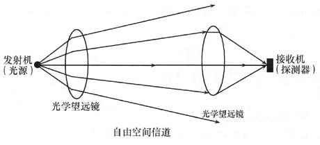 光无线通信网的基本结构及应用解决方案