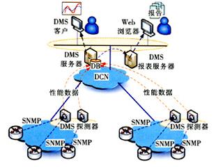 如何有效管理数据通信网络,提升网络管理的效率