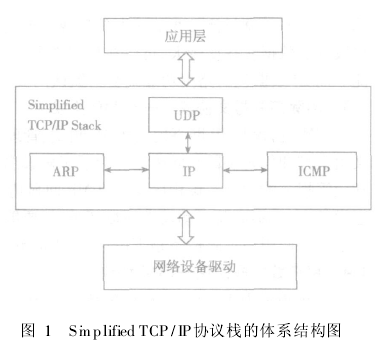Simplified TCP/IP协议栈的特点及应用研究