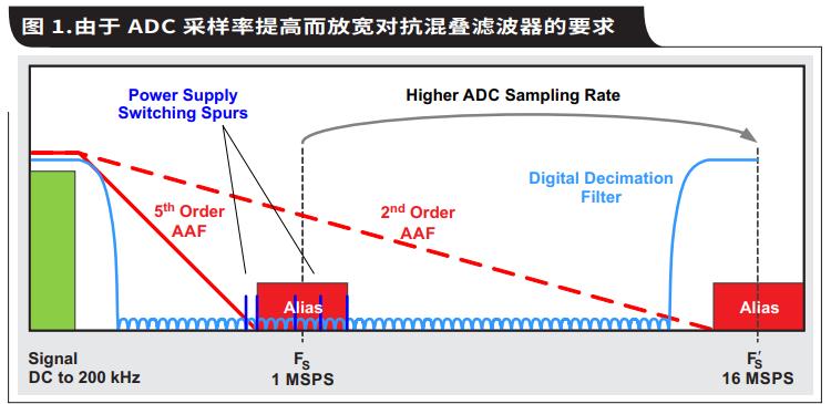 如何通過具有內部數字濾波器的高速ADC簡化AFE...