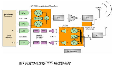 基于XilinxCoolRunnerTM-II型CPLD实现射频读卡器的设计