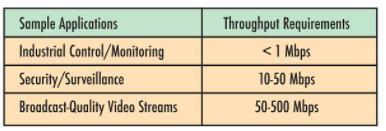 赛灵思嵌入式网络解决方案的应用研究