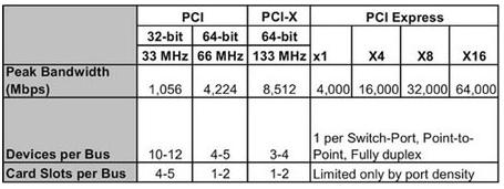 PCI Express接口标准的特点及在FPGA中的应用