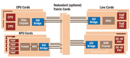 用于高速高密度模块设计的点对点串行总线协议
