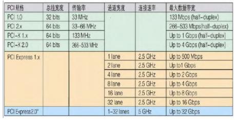 PCI Express串行解决方案在Virtex-5 LXT平台中的应用