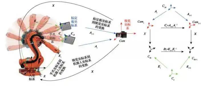 物體抓取領域的機器視覺