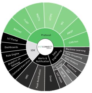 IoTConnect平臺:解鎖數據的潛能