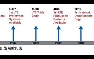满足交互视频等新型多媒体应用要求的LTE技术的研究