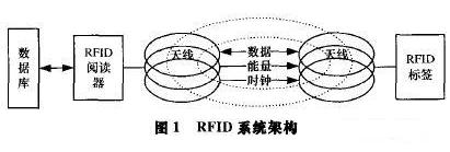 RFID安全隐私保护的解决方案研究
