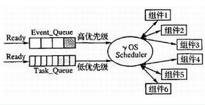 微型嵌入式操作系统γOS和系统编程语言AntC的应用开发